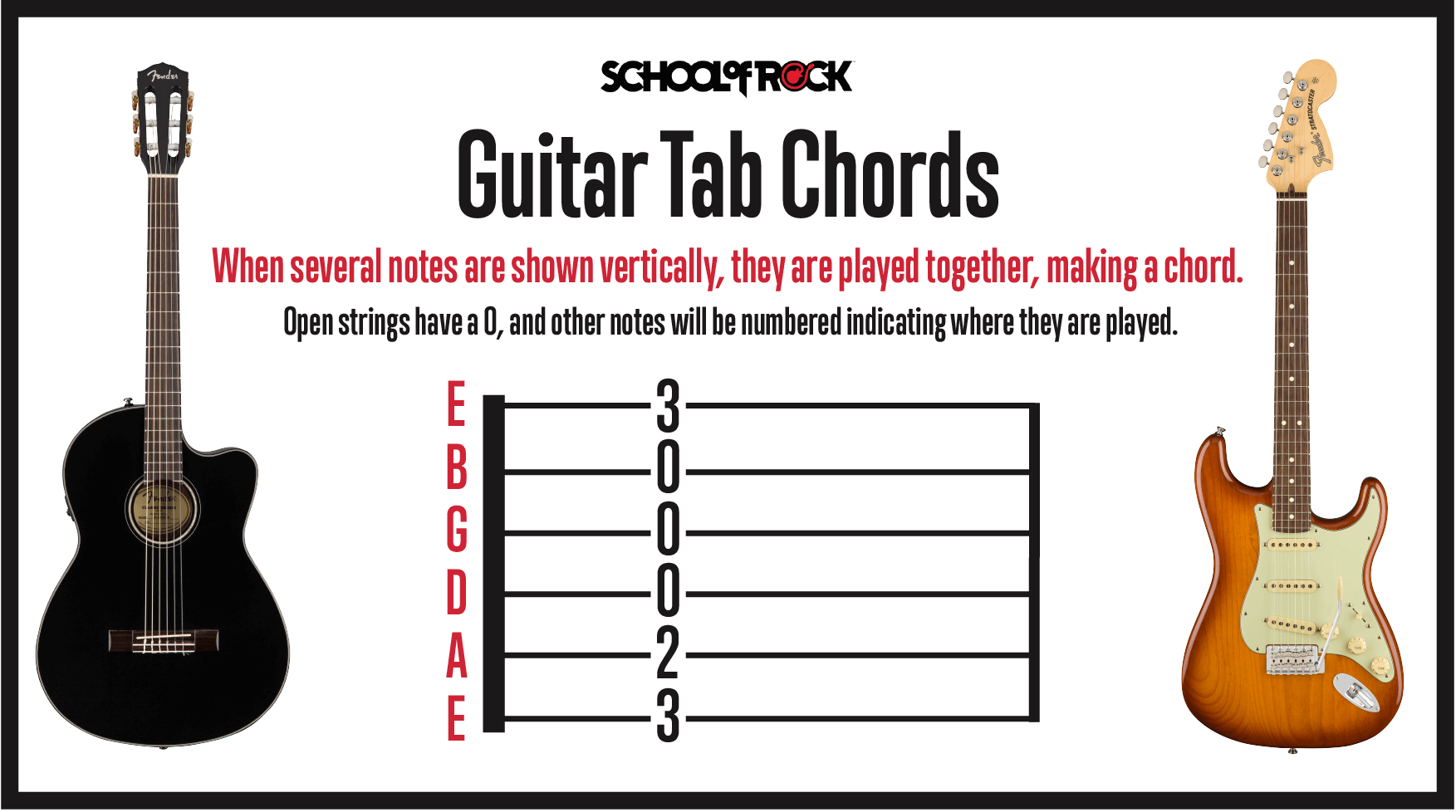 How to read guitar tab chords