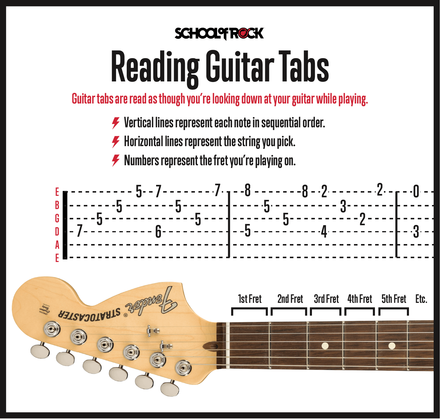 Reading guitar tabs