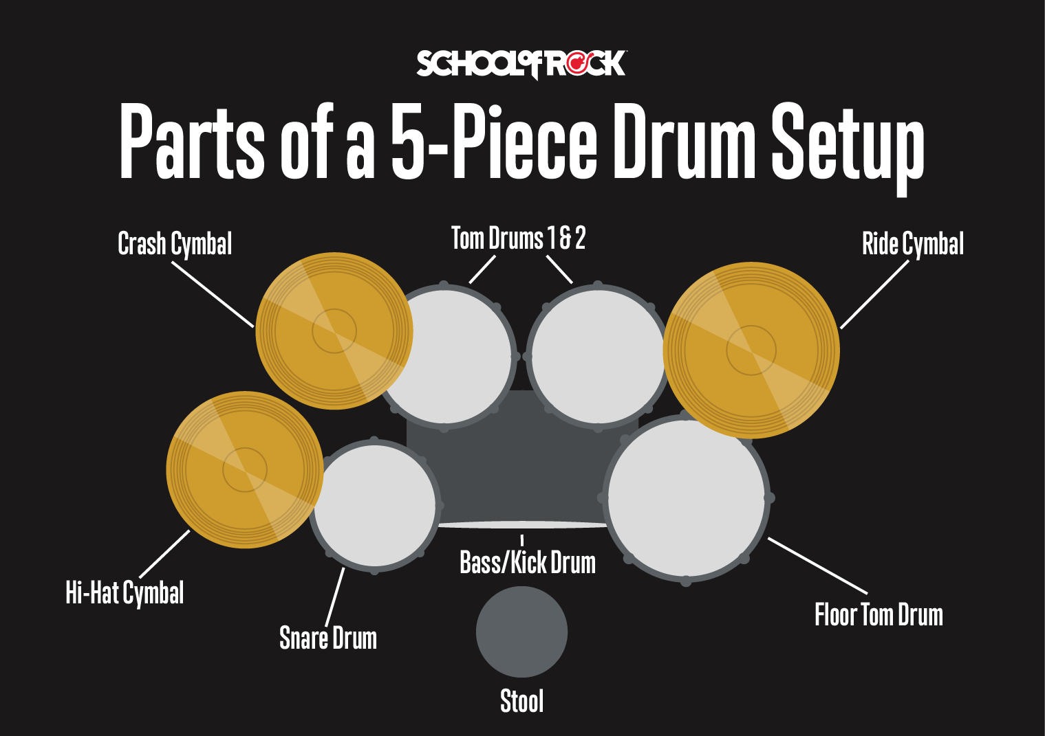 Drum kit setup diagram