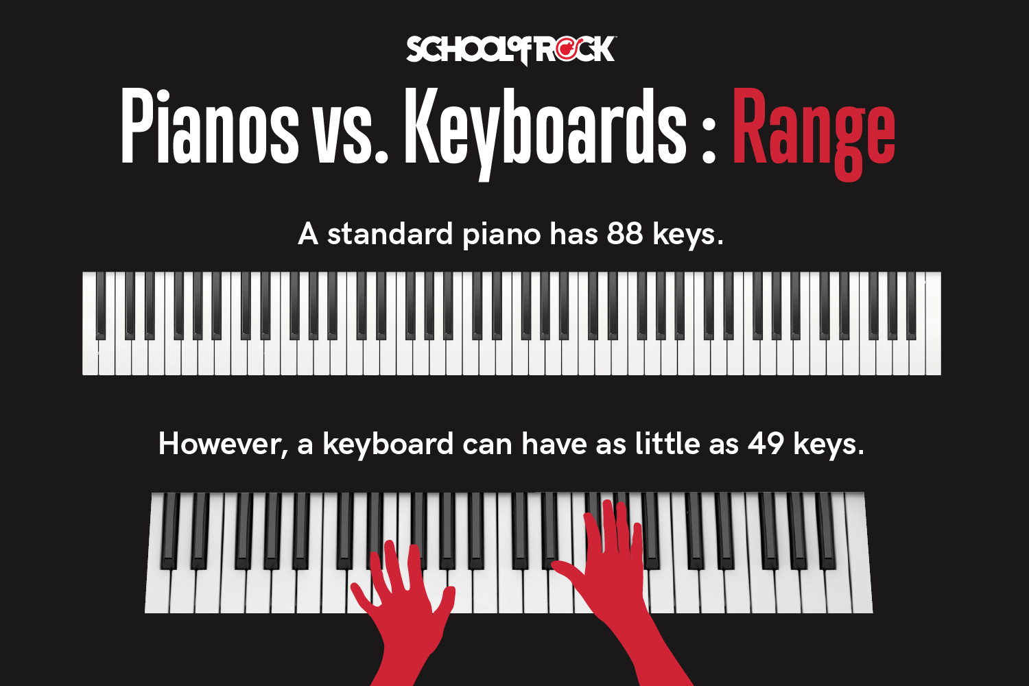 When comparing a piano versus a keyboard a standard piano has 88 keys while a keyboard can have as little as 49 keys.