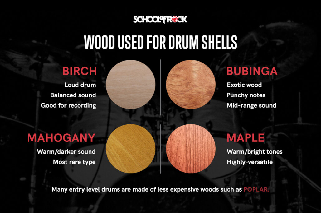 Wood used for drum shells includes birch, bubinga, mahogany, and maple